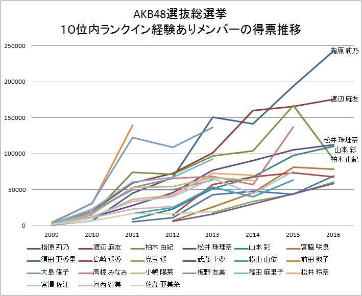 AKB48選抜総選挙・グラフ
