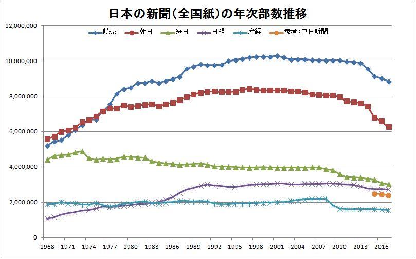 新聞(全国紙)年次ランキンググラフ