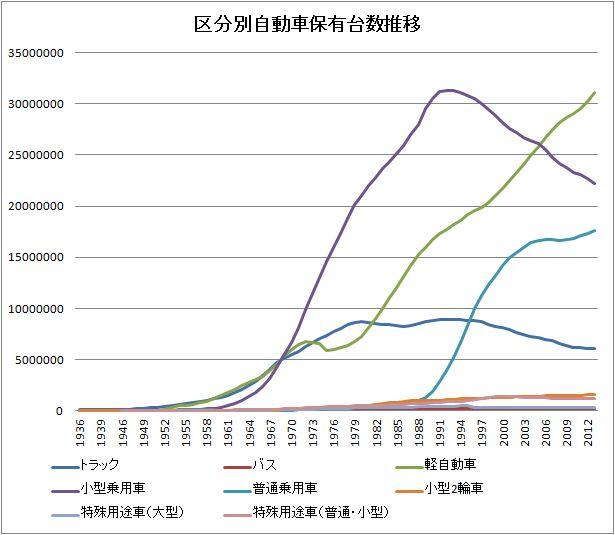 区分別自動車保有台数ランキング・グラフ