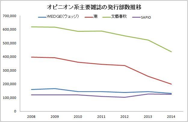 オピニオン雑誌の発行部数推移