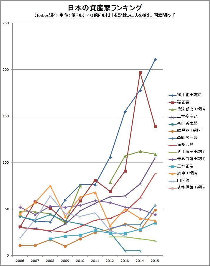 日本の資産家(forbes)ランキンググラフ