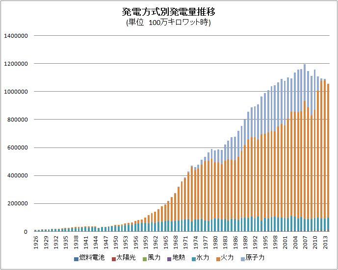 発電方式別発電量ランキングのグラフ