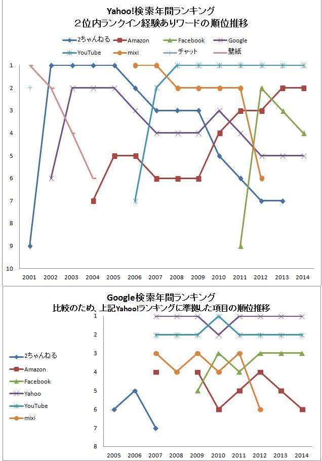 Yahoo年間検索ランキング(総合)【日本】
