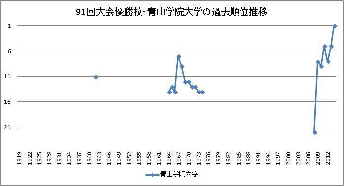 箱根駅伝・グラフ